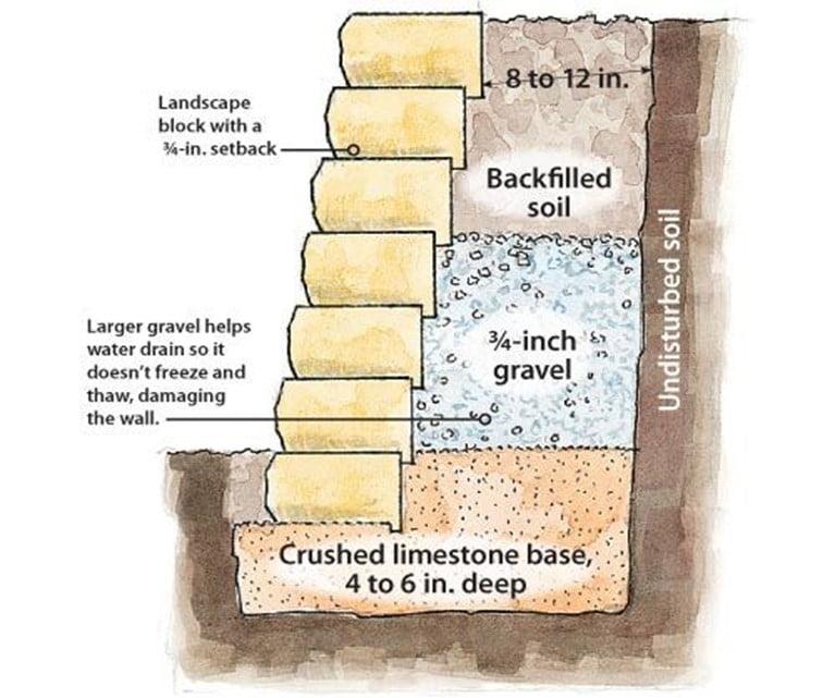 Do's of Retaining Walls