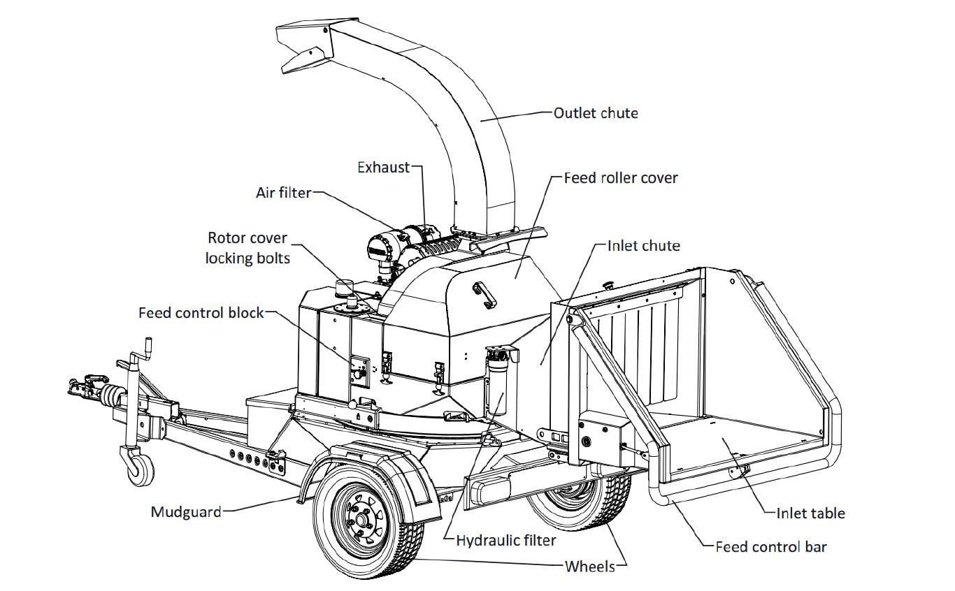 Anatomy of a woodchipper