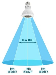 Beam difference