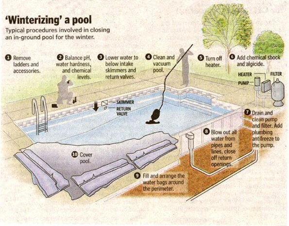 Best Time to Winterize a Pool