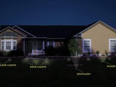 Floodlight and a Spotlight